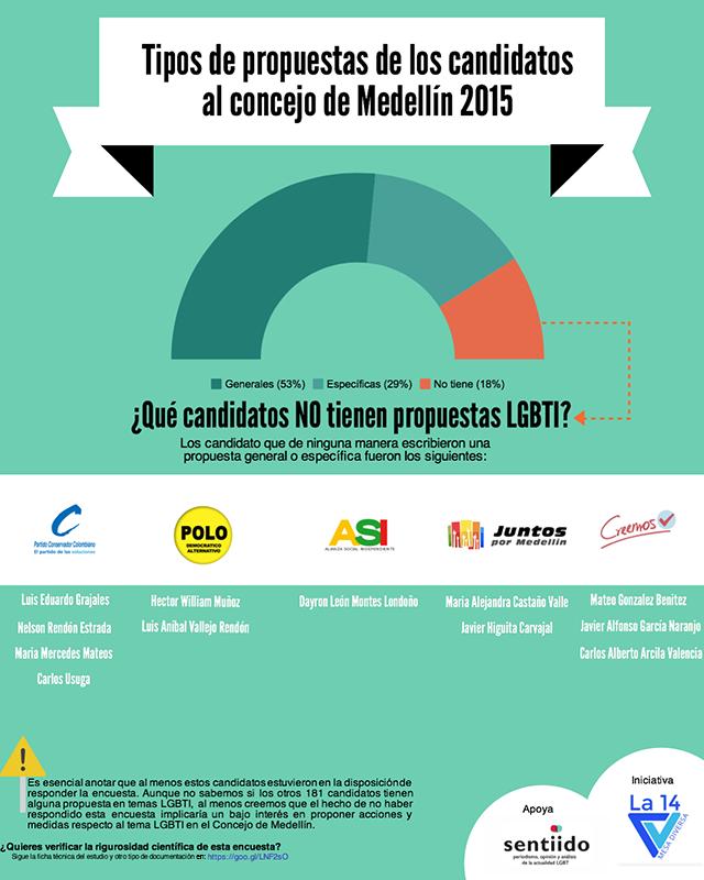 candidatos al concejo de Medellin 2015