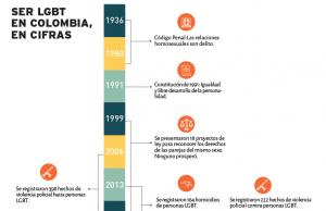 Riesgos de ser LGBT en Colombia, en cifras